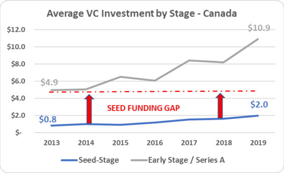 11 - Avg VC Invest by Stage