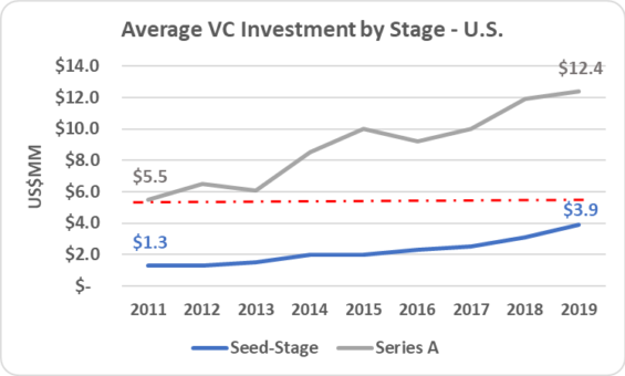 12 - Avg VC Invest by Stage US