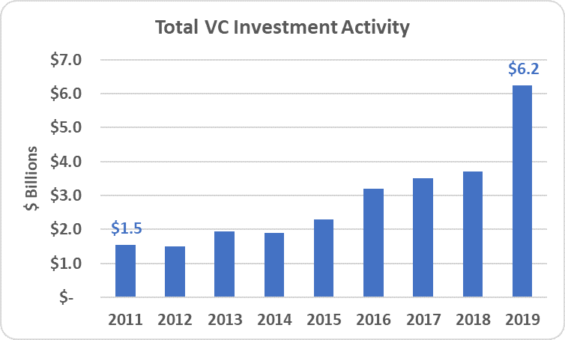 2 - Total VC $ Investment Activity