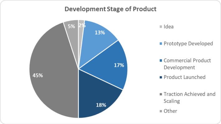 3 - DEvelopment Stage of Product