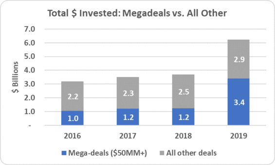 3 - Mega Deals vs all others