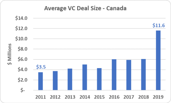 4 - Average Deal Size