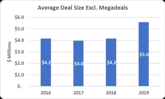 5 - Avg Deal Size exc Megadeals