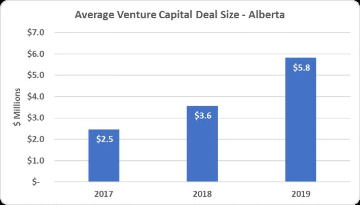 6 - Avg AB Deal Size