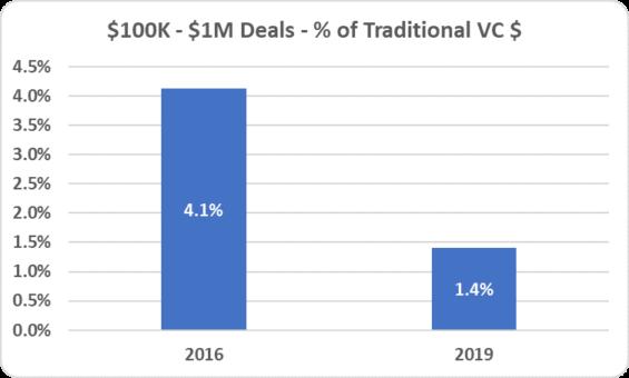 7 - $100k-$1M deals %