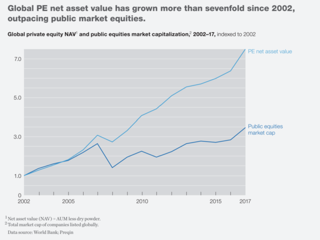 Private Capital Growth