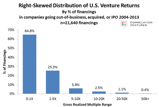 2 - Skewed Nature of Returns