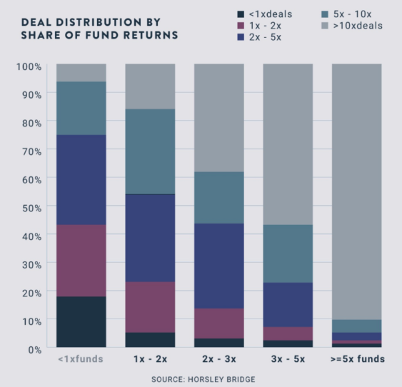 3 - Deal Distributiuon by Share of Returns