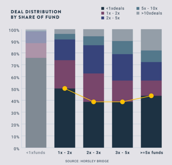 4 - Deal Distribution by Share of Fund