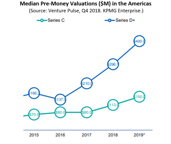 6 - Median Pre Money Valuations C&D