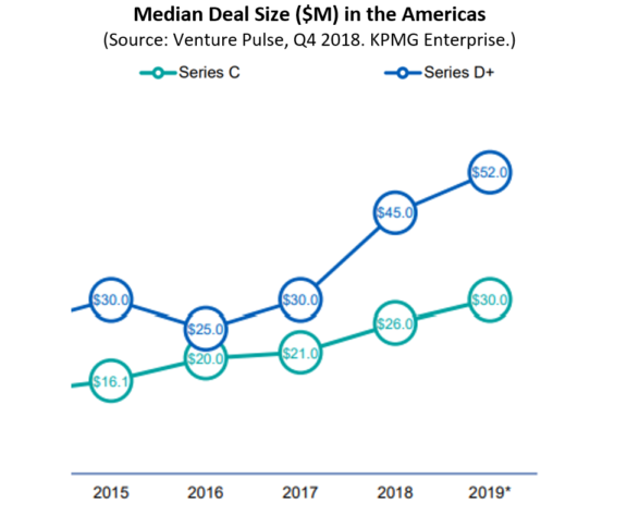 7 - Median Deal Size C&D