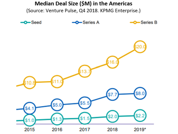 9 - Median Deal Size A&B